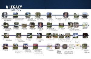 The Robert Weiler Company Timeline